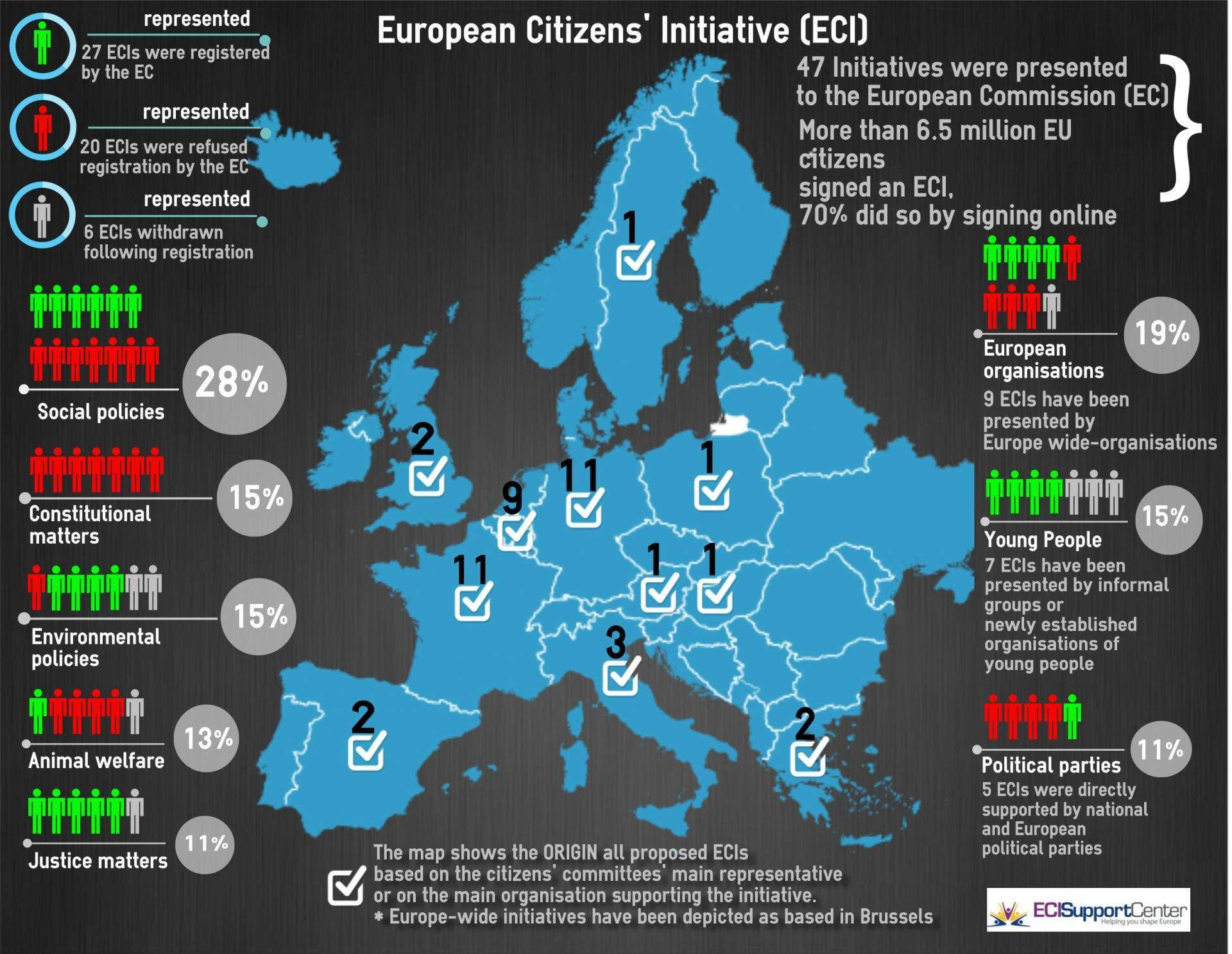 Download Now The ECI Table And ECI Infographic And Know More About ECIs!