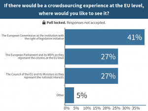 If there woud be a crowdsourcing experience at EU level where would you like to see it?