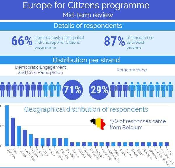 Read The Findings Of Our Survey On The Europe For Citizens' Review