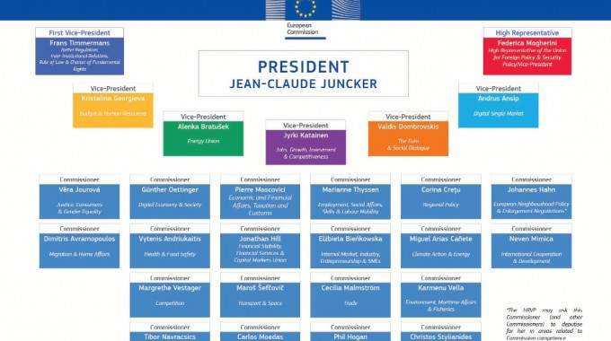 New Structure Of The European Commission Unveiled