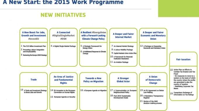 New Year, New Plan: The Commission's Work Programme 2015