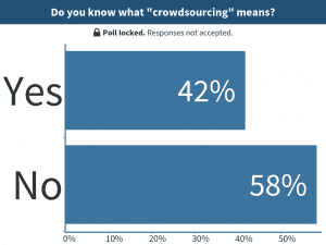 Do you know what crowdsourcing means?