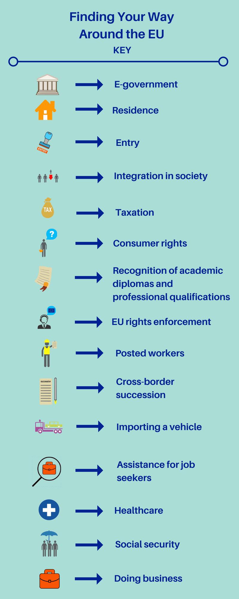 Finding Your Way Around the EU - ECAS